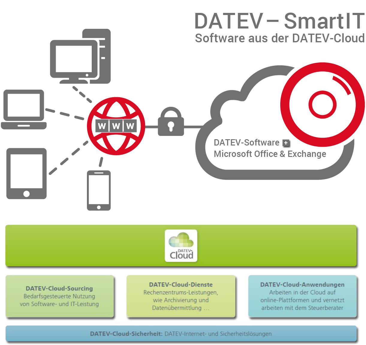 Smart IT und DATEV cloud